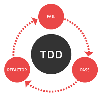 a diagram depicting the key elements of test-driven development