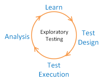 exploratory testing cycle