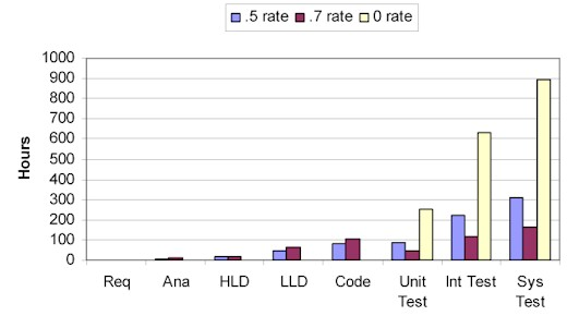 the cost of software testing is lower on the unit level compared to integration and system level