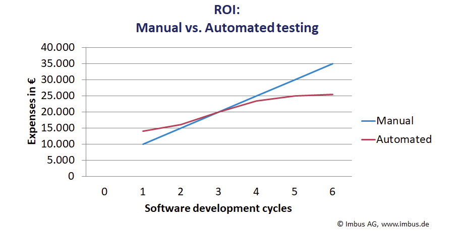 the ROI of manual vs automated testing